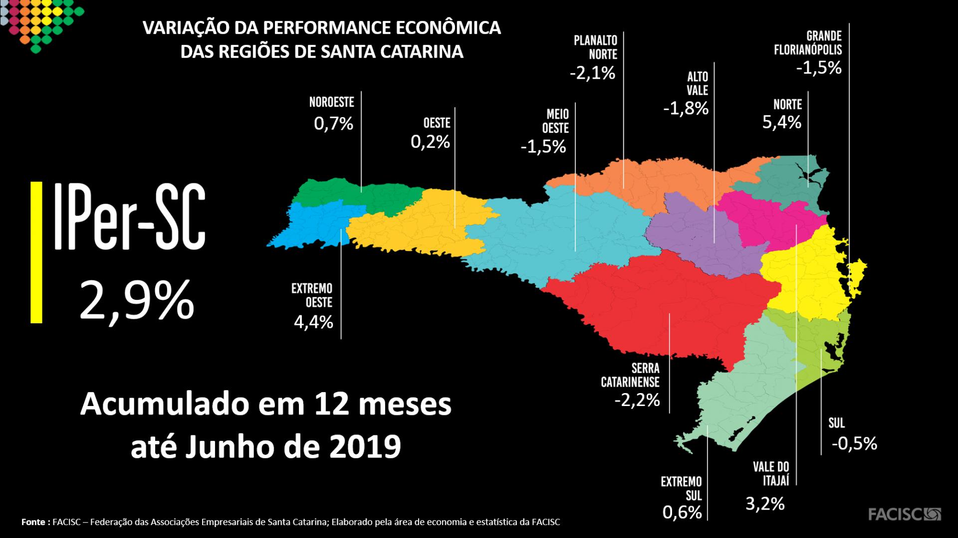Alto Vale aparece na lista das regiões que registram queda na economia em um ano, segundo o IPER-SC