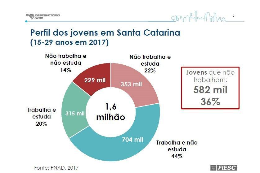 Em Santa Catarina, 229 mil jovens não estudam nem trabalham