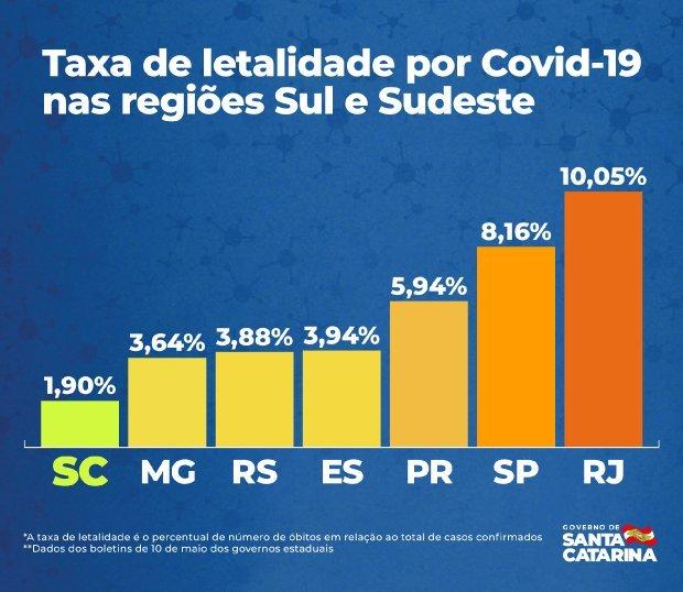 Santa Catarina tem menor taxa de letalidade entre estados do Sul e Sudeste